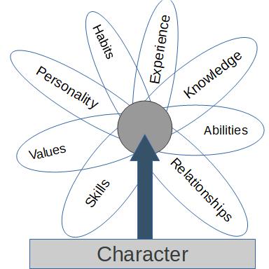 Character Venn